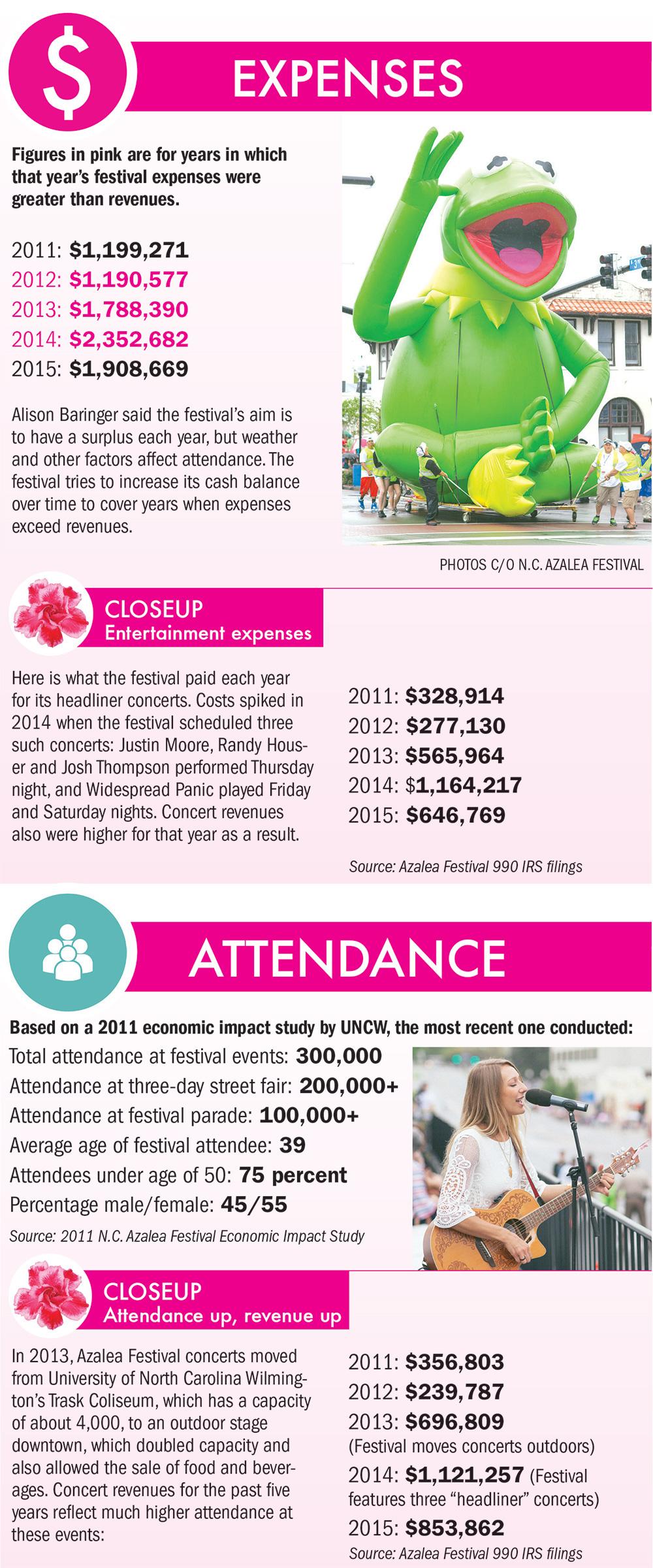 azalea festival by the numbers wilmingtonbiz