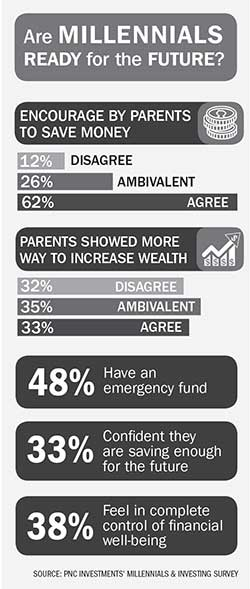 Millennials and money | WilmingtonBiz
